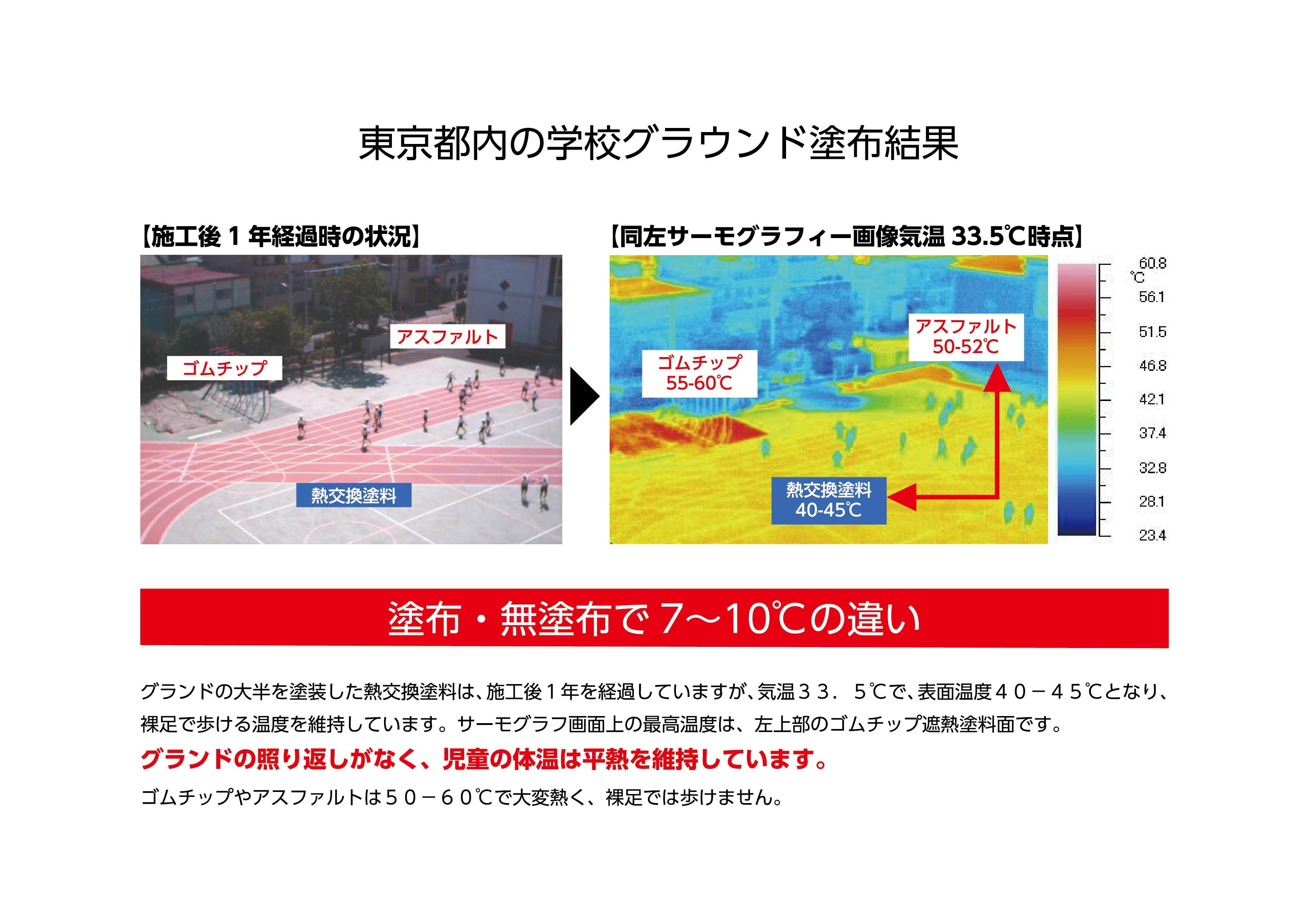 東京都内の学校グランド 塗布結果